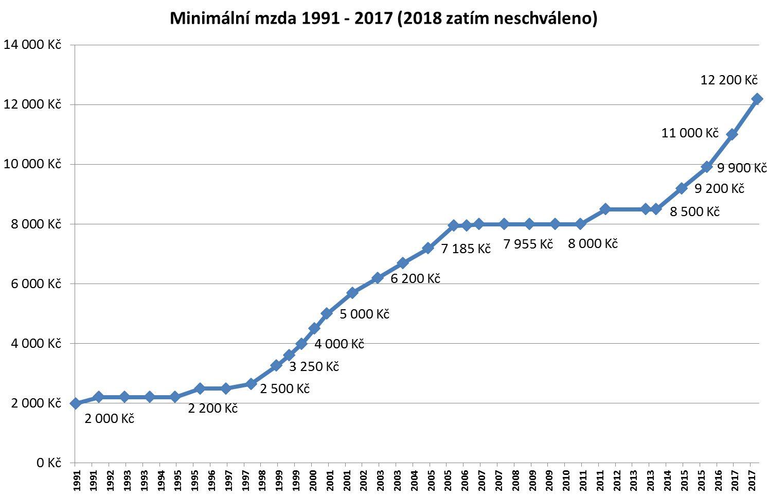 Zvýšení minimální mzdy 1991 – 2017 (2018 zatím jen návrh)